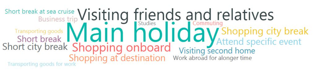 Word Cloud - reasons for travel